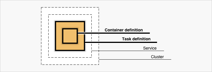 AWS Docker Diagram